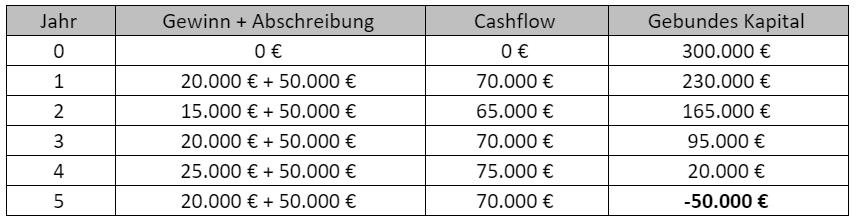Amortisatiuonsrechnung-Berechnung-nach-Komulationsmethode-2