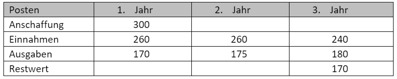 Beispiel-Kapitalwertmethode-2