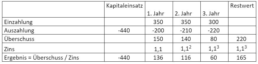 Beispiel-Kapitalwertmethode-3