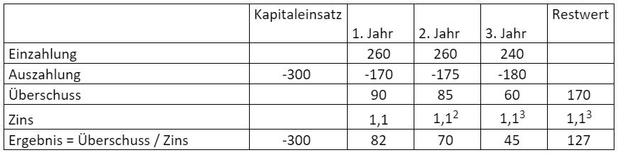 Beispiel-Kapitalwertmethode-4